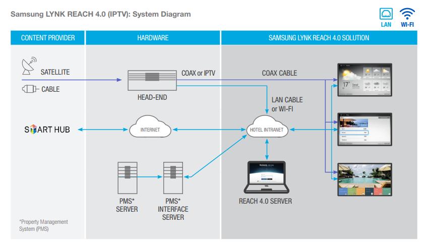 Samsung Hospitality TVs LYNK REACH IPTV Diagram