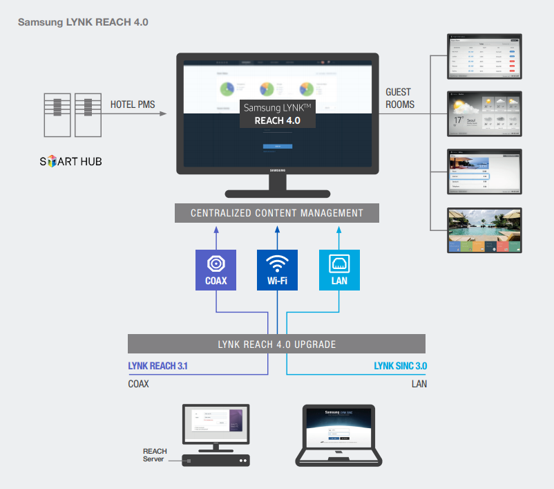 Samsung Hospitality LYNK REACH System Infographic