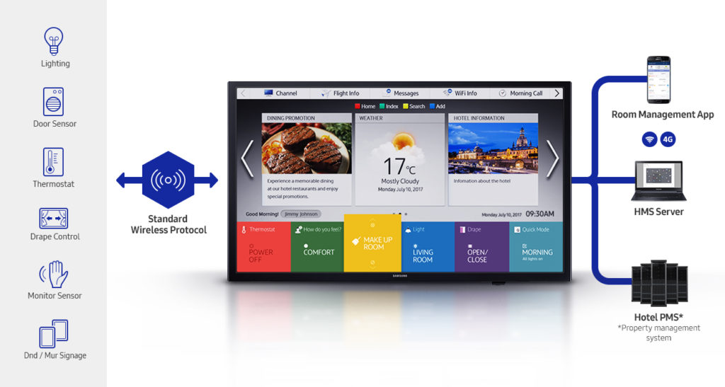 Samsung Smart Hotel TV NF690 HMS
