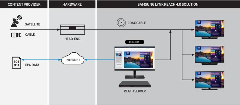 Samsung-LYNK-Server-Diagram